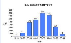死亡法轮功学员的年龄分布