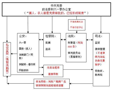 中共政法系统践踏法律迫害法轮功的事实真相(一)