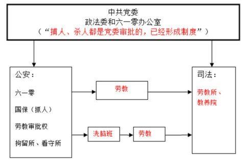 中共政法系统践踏法律迫害法轮功的事实真相(三)