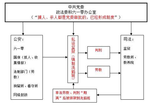 中共政法系统践踏法律迫害法轮功的事实真相(四)
