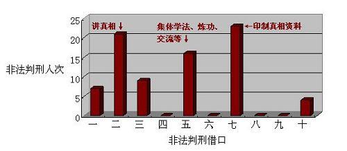 中共历年对法轮功学员非法判刑综述