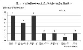 '图11统计结果表明,在因上访而被劳教的案例中,被处以一年至两年劳教的案例最多,共19例,占73%。'