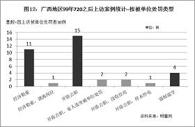 '图12统计结果表明,因为上访而受到单位开除公职处罚的案例最多,占50%。'