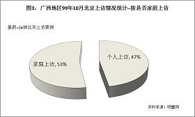 """'图3结果显示,99年10月左右到北京上访的广西法轮功学员中,属于""""家庭上访""""(也就是一家有好几口同时去上访的)占53%。这些家庭因为都是全家多人炼法轮功,于是就全家多人一起到北京上访。'"""