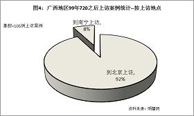'图4统计结果表明,在这些上访案例中,92%都是到北京上访的。'