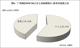 """'图6结果显示,属于""""个人上访""""占57%,""""家庭上访""""占43%。'"""