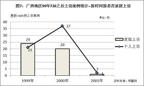 """'图7结果显示,""""个人上访""""数量在1999年低于""""家庭上访""""数量,但到2000年,""""个人上访""""则大幅上升,说明越来越多的法轮功学员正在作为一个独立的个体、基于个人意愿,以个人行为的方式投入到善意讲真相、揭露中共迫害谎言的洪流中。'"""