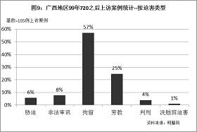 '图9统计结果表明,上访的广西法轮功学员中,有57%受到拘留处罚,25%受到劳教处罚,8%遭到非法审讯,6%被中共当局胁迫,4%被判刑,1%被洗脑班迫害。'