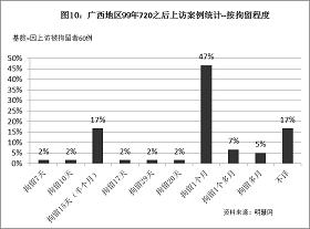 '图10统计结果表明,因为上访而被拘留的法轮功学员中,受到一个月拘留迫害的案例最多,占47%,其次是拘留15天(半个月),占17%。'