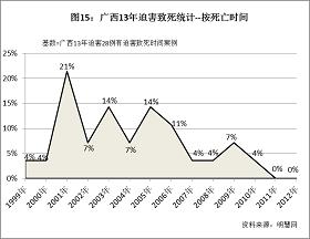 '图15统计结果显示,在广西13年迫害中,共出现了四个迫害致死案波峰,分别发生在2001、2003、2005和2009年。其中2001年是最高峰,有24%的迫害致死案例发生在这一年。'