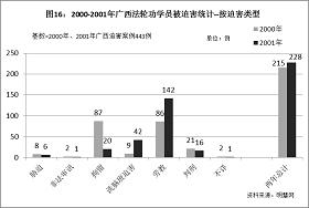'图16统计结果显示,2000年,拘留和劳教是广西中共当局对法轮功学员采取的主要迫害手段,可是到了2001年,拘留从87例猛降至20例,而劳教则从86例迅速升至142例,成为中共当局迫害法轮功的最主要手段。另外,图16统计结果还显示,在中共迫害法轮功学员的各种手段中,洗脑班迫害从2000年的9例突然上升到2001年的42例,是所有迫害手段中升幅最快的。'