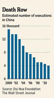 美國對話基金提供的中國大陸死刑犯數量