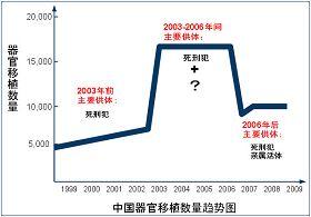 該圖是根據黃潔夫(中國前衛生部副部長)和石炳毅(全軍器官移植中心主任)提供的數據而勾畫出來的趨勢曲線。