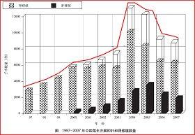图片来源:中国卫生部副部长黄洁夫等曾在国际医学杂志《柳叶刀》(The