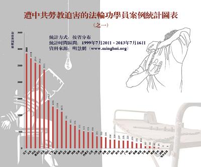 图一:过去十四年来明慧网发表的全国各省、直辖市、自治区的劳教迫害报道数量(不完全统计)。