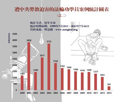 图二:2000年至2013年明慧网发表的劳教迫害报道的逐年统计(不完全统计)。