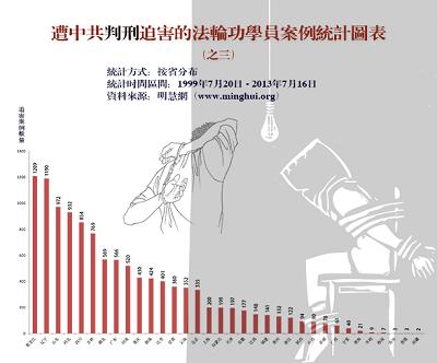 '图三:过去十四年来明慧网发表的全国各省、直辖市、自治区的判刑迫害报道数量(不完全统计)'