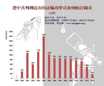 '图四:过去十四年来明慧网发表的判刑迫害报道的逐年统计数字'