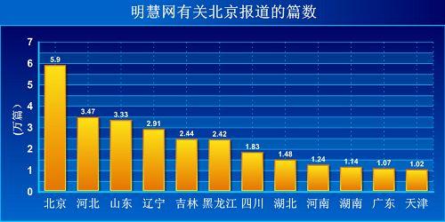截止2013年09月06日明慧网有关迫害的报道、评论、消息等涉及北京、河北等的篇数