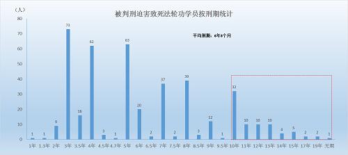 被非法判刑并迫害致死的法轮功学员情况统计(至20140630)