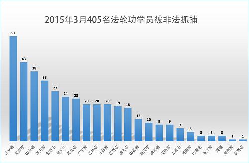 2015年3月份405名法轮功学员遭绑架 81人被冤判