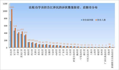 近期约四千中国法轮功学员控告江泽民