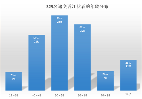 6月3~5日明慧网收到329人诉江状副本