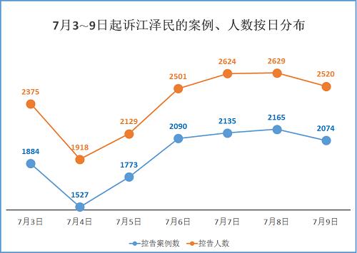 逾六万人控告江泽民