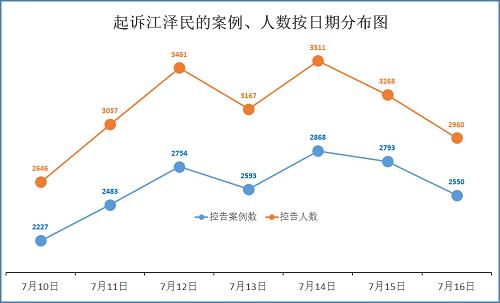 势头强劲不畏阻力  控告江泽民人数已超过八万
