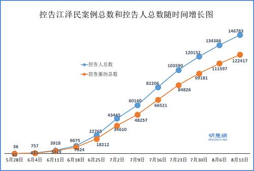 14万6千法轮功学员控告江泽民