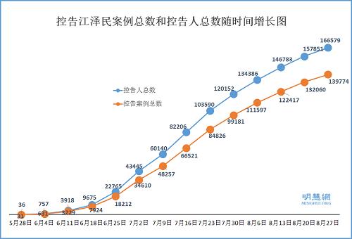 16万人控告江泽民  参与迫害者应警醒