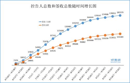 图1:控告江泽民人数总数、签收总数随时间增长图