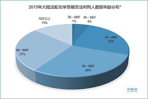 图2:2015年大陆法轮功学员被非法判刑人数按年龄分布,*在被非法判刑的878人中已知年龄的人数为356。图中百分比是以356为基数的。