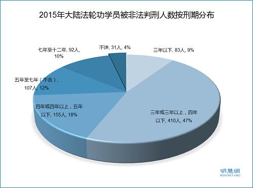 图4: 2015年大陆法轮功学员被非法判刑人数按刑期分布