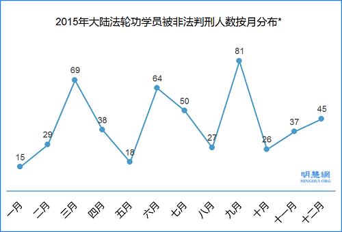 图5:2015年大陆法轮功学员被非法判刑人数按月分布*
