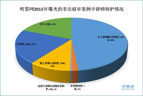 明慧人权报告: 2015年中共非法庭审法轮功学员综述