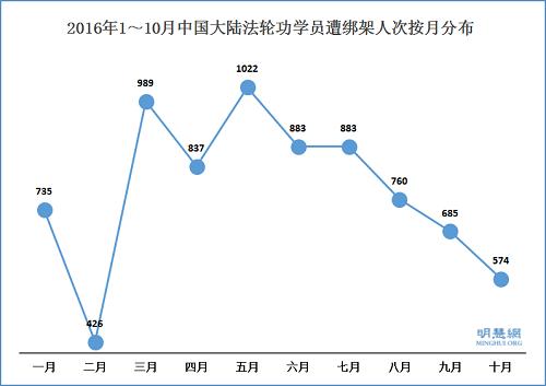 明慧报告:574法轮功学员10月遭绑架