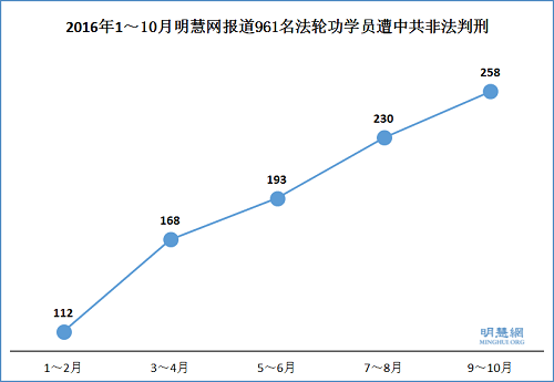2016年1~10月明慧网报道961名法轮功学员被中共非法判刑