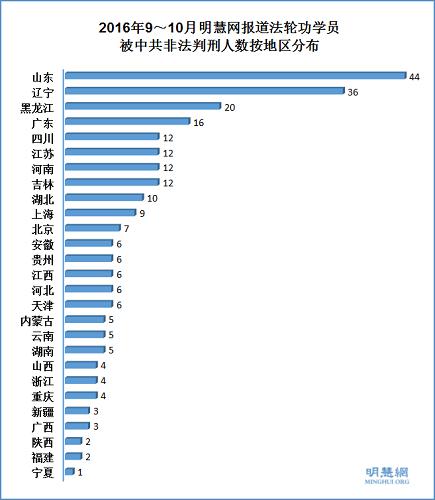 2016年9~10月明慧网报道法轮功学员被中共非法判刑人数按地区分布