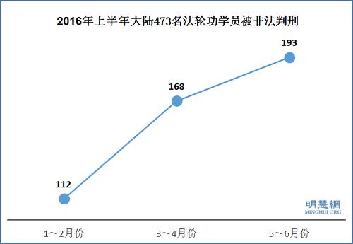 2016年上半年大陆473名法轮功学员被非法判刑