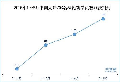 2016年1~8月中國大陸703名法輪功學員被非法判刑