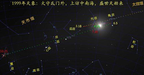 图:1999年火星轨迹天象图,荧惑顺行守氐门-逆行守角宿