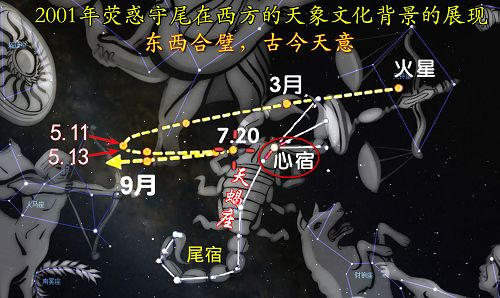 """图:2001年火星轨迹""""荧惑守尾""""在西方天象文化背景的展现"""