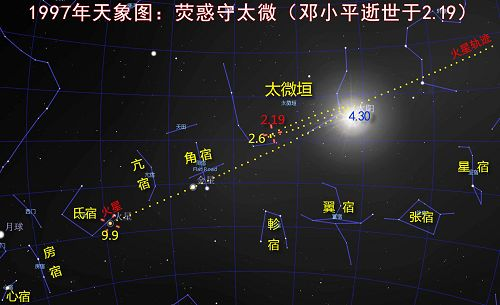图:1997年2月19日,邓小平去世当天的天象图