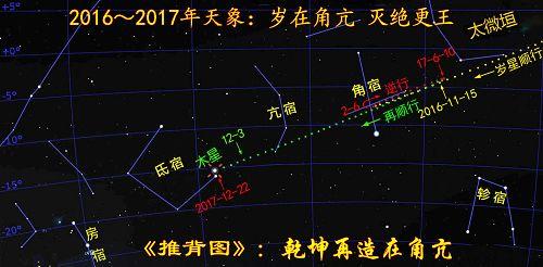 图: 2017年岁星(木星)运行于角宿、亢宿之际,《推背图》预言将乾坤再造。