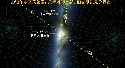 图:2012年12月21日天象图,示玛雅预言本次文明与新文明的分界点