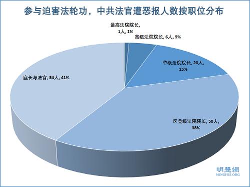 图1:参与迫害法轮功,中共法官遭恶报人数按职位分布