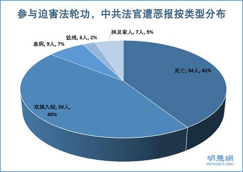 图2:参与迫害法轮功,中共法官遭恶报按类型分布