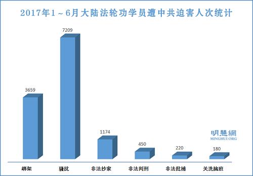 图1:2017年1~6月大陆法轮功学员遭中共迫害人次统计