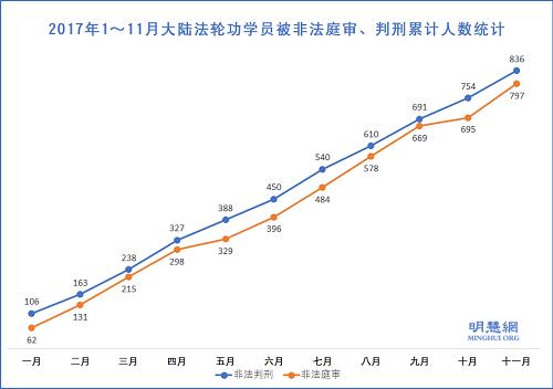 图1:2017年1~11月大陆法轮功学员被非法庭审、判刑累计人数统计